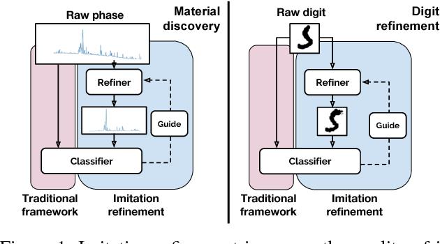 Figure 1 for Imitation Refinement