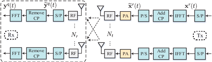 Figure 1 for Model Aided Deep Learning Based MIMO OFDM Receiver With Nonlinear Power Amplifiers