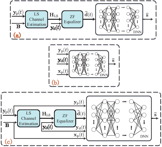 Figure 2 for Model Aided Deep Learning Based MIMO OFDM Receiver With Nonlinear Power Amplifiers