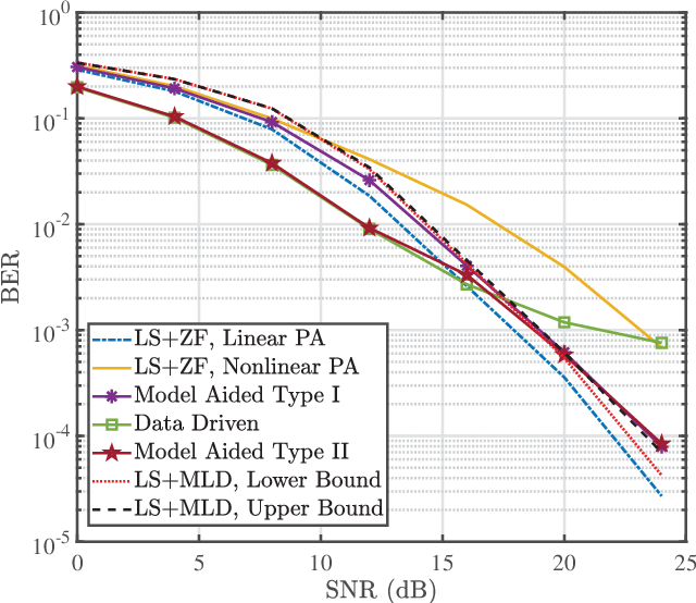 Figure 3 for Model Aided Deep Learning Based MIMO OFDM Receiver With Nonlinear Power Amplifiers