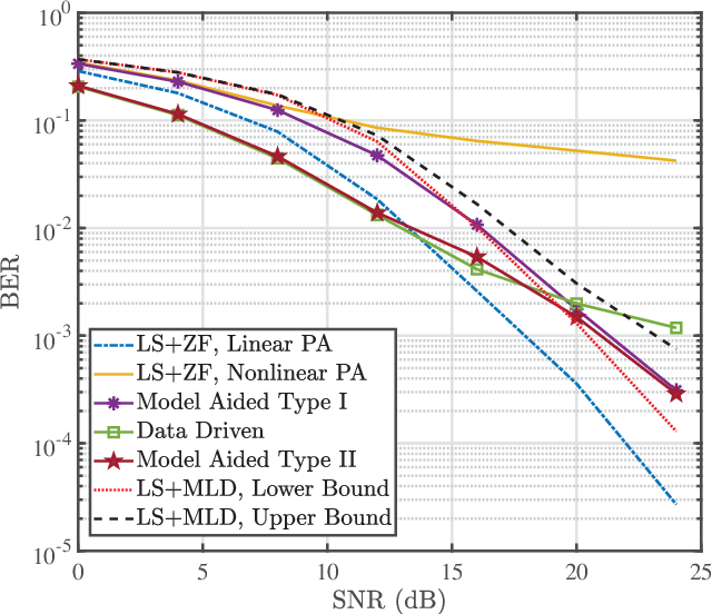 Figure 4 for Model Aided Deep Learning Based MIMO OFDM Receiver With Nonlinear Power Amplifiers