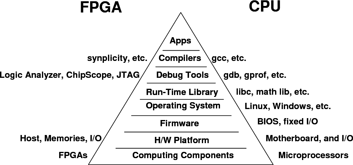 Figure 14 from Future Field Programmable Gate Array (FPGA) Design
