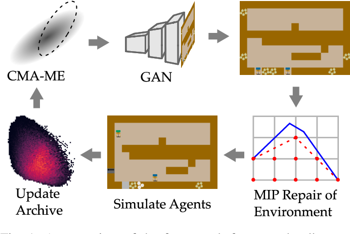 Figure 1 for On the Importance of Environments in Human-Robot Coordination