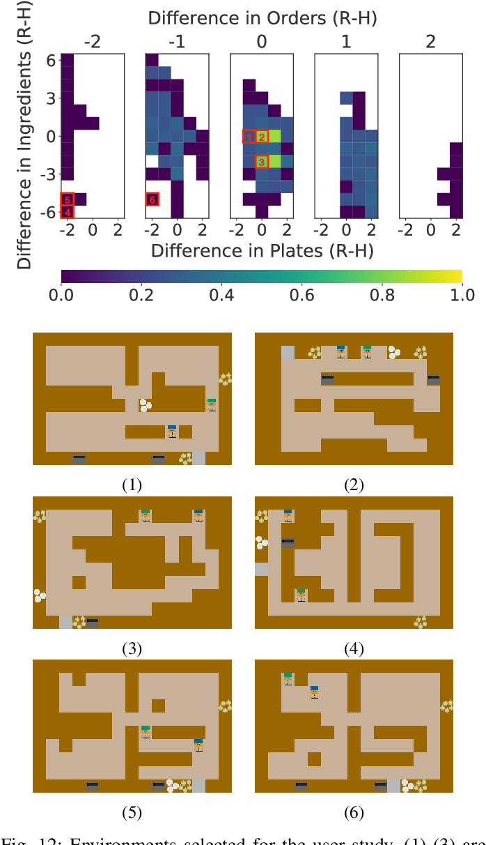 Figure 4 for On the Importance of Environments in Human-Robot Coordination