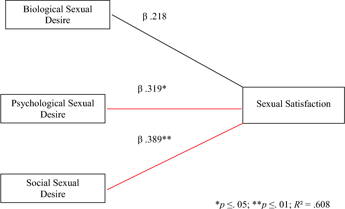 Biological factors influencing sexuality
