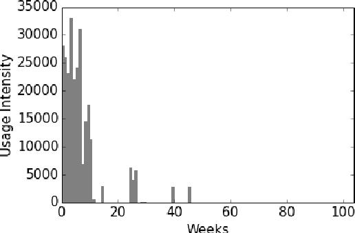 Figure 1 for Disk storage management for LHCb based on Data Popularity estimator