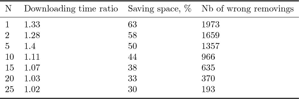Figure 2 for Disk storage management for LHCb based on Data Popularity estimator