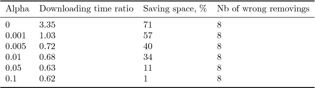 Figure 4 for Disk storage management for LHCb based on Data Popularity estimator