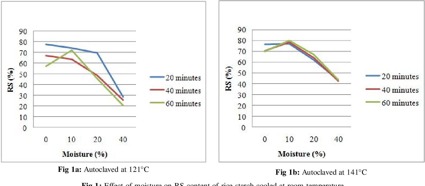 PDF] Effect of autoclaving and cooling on resistant starch