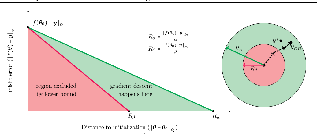 Figure 1 for Overparameterized Nonlinear Learning: Gradient Descent Takes the Shortest Path?