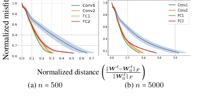 Figure 2 for Overparameterized Nonlinear Learning: Gradient Descent Takes the Shortest Path?
