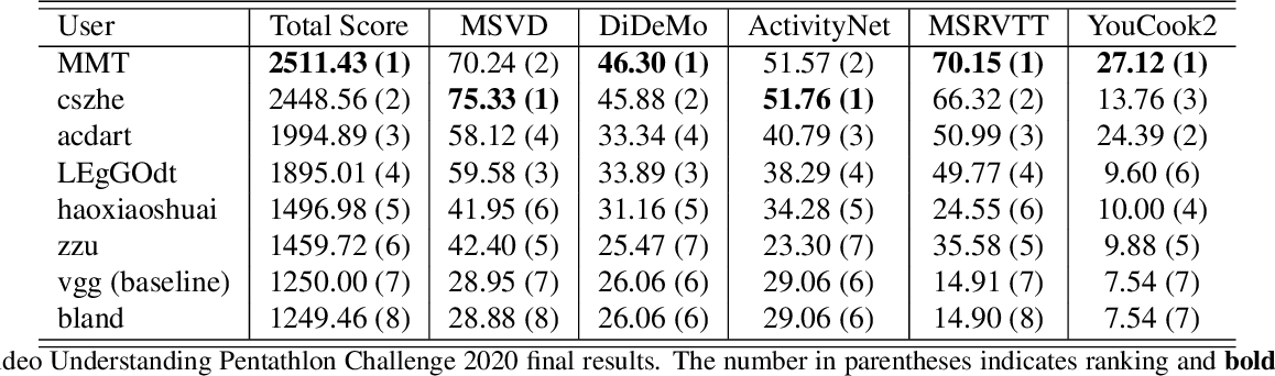 Figure 3 for The End-of-End-to-End: A Video Understanding Pentathlon Challenge (2020)