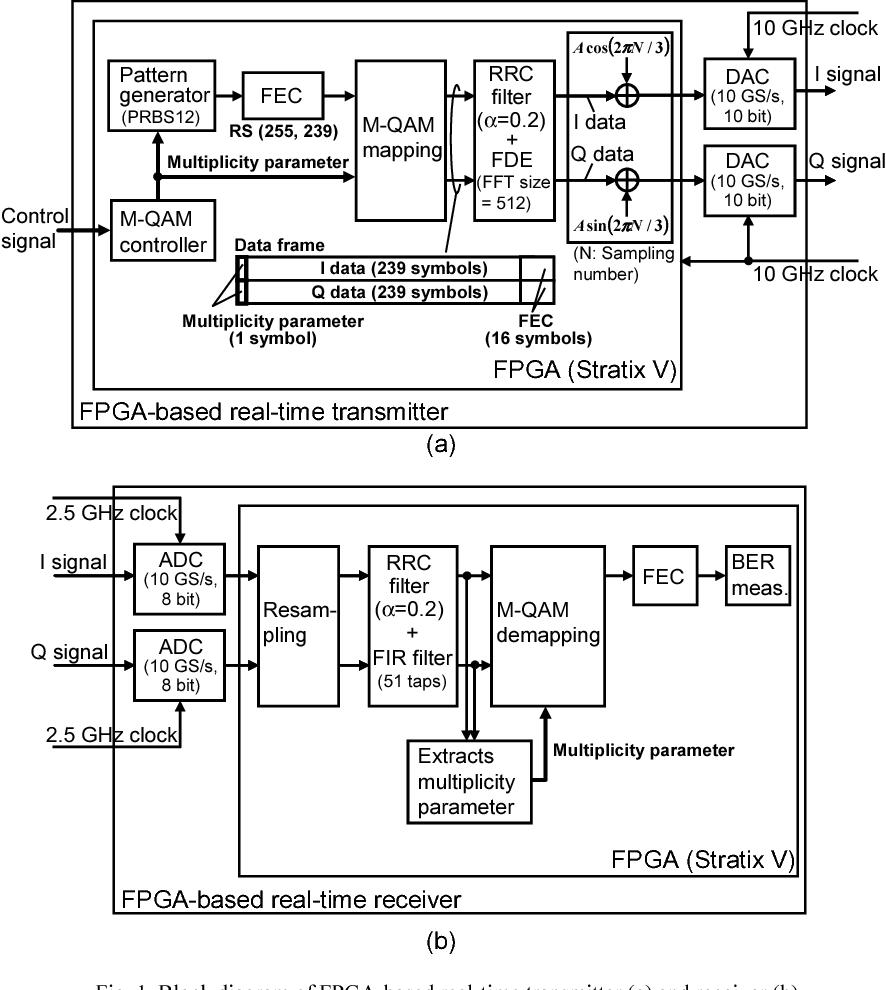 block diagram of fpga-based real-time transmitter (a