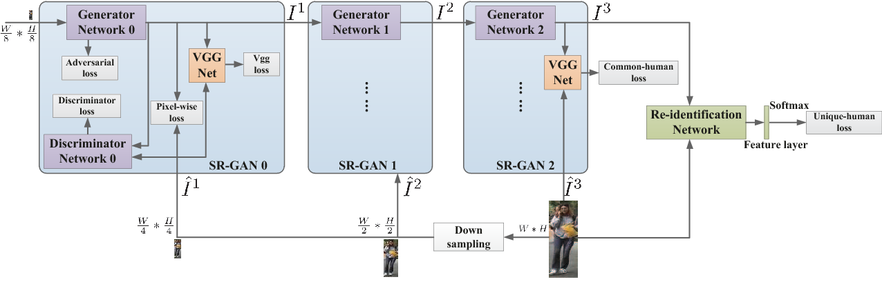 Figure 2 from Cascaded SR-GAN for Scale-Adaptive Low Resolution