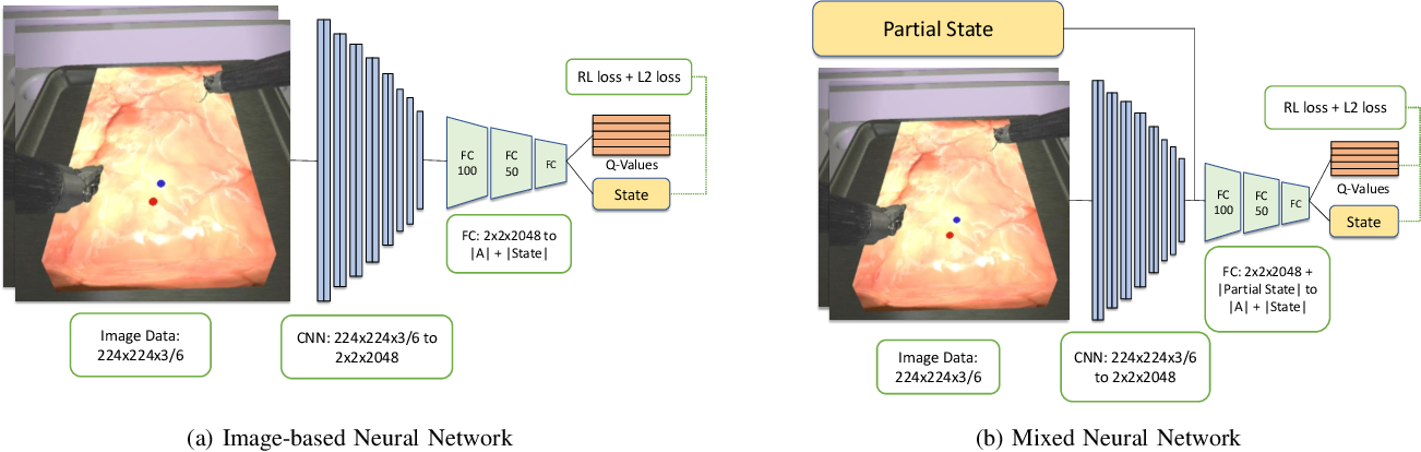 Figure 3 for Robotic Surgery With Lean Reinforcement Learning
