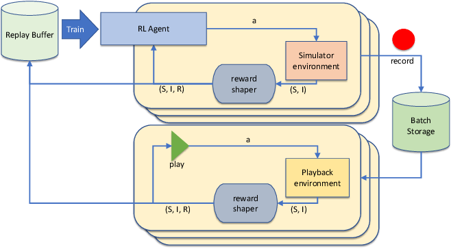 Figure 4 for Robotic Surgery With Lean Reinforcement Learning