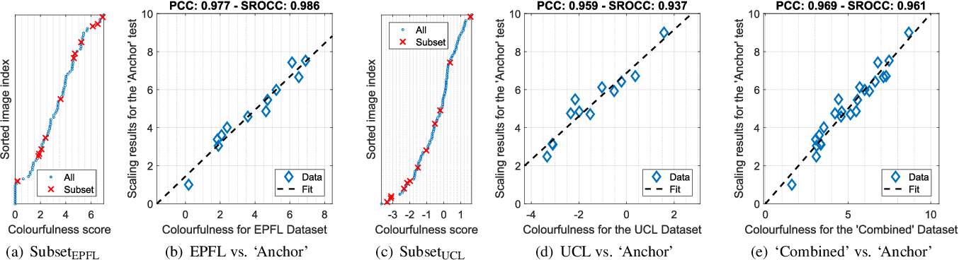 Figure 1 for ColorNet -- Estimating Colorfulness in Natural Images