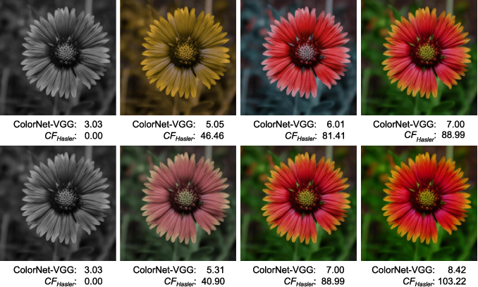 Figure 4 for ColorNet -- Estimating Colorfulness in Natural Images