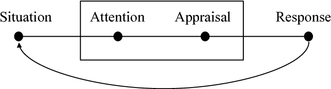 Figure 1 for Annotating and Modeling Empathy in Spoken Conversations