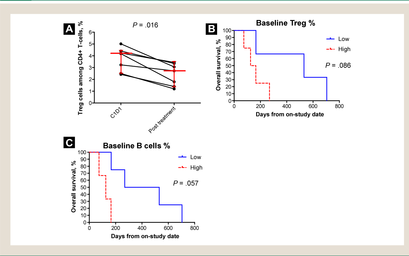 Figure 2 from A Phase II Clinical Trial of TRC105 (Anti