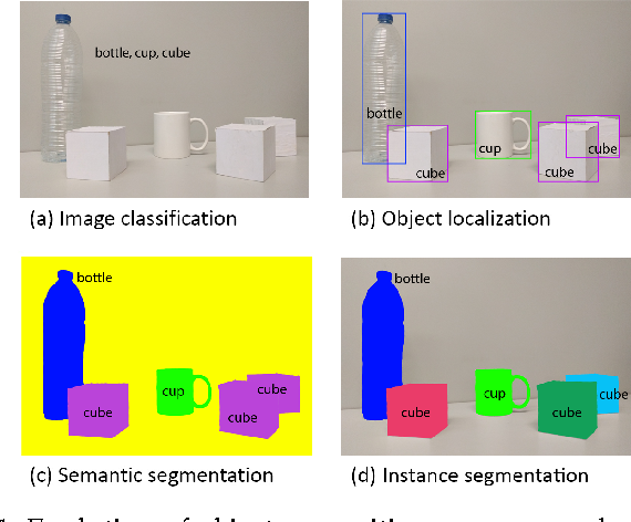Figure 1 for A Review on Deep Learning Techniques Applied to Semantic Segmentation