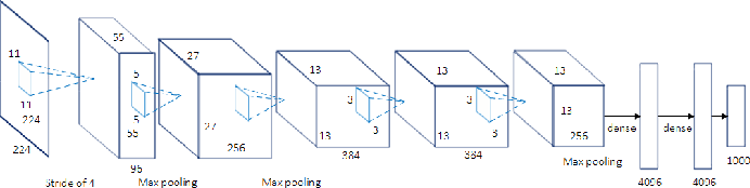 Figure 3 for A Review on Deep Learning Techniques Applied to Semantic Segmentation