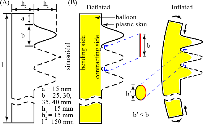 Figure 3 for BPActuators: Lightweight and Low-Cost Soft Actuators by Balloons and Plastics