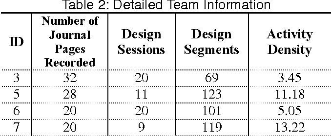Table 2 from Investigation into the Benefits of Using Asme Bpvc