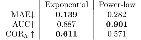Figure 4 for Large-scale randomized experiment reveals machine learning helps people learn and remember more effectively