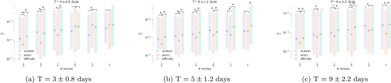 Figure 1 for Large-scale randomized experiment reveals machine learning helps people learn and remember more effectively