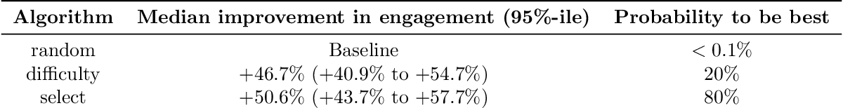 Figure 2 for Large-scale randomized experiment reveals machine learning helps people learn and remember more effectively