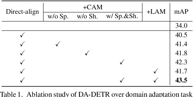 Figure 2 for DA-DETR: Domain Adaptive Detection Transformer by Hybrid Attention