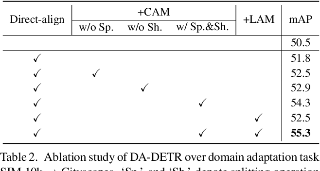 Figure 4 for DA-DETR: Domain Adaptive Detection Transformer by Hybrid Attention