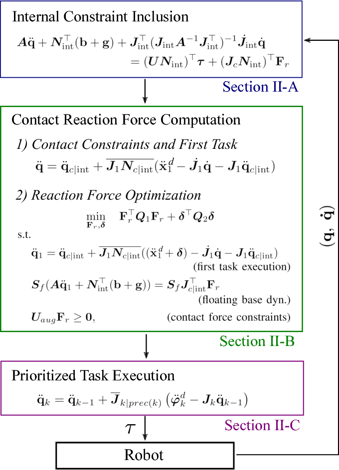 Figure 1 for Computationally-Robust and Efficient Prioritized Whole-Body Controller with Contact Constraints