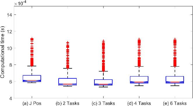 Figure 4 for Computationally-Robust and Efficient Prioritized Whole-Body Controller with Contact Constraints