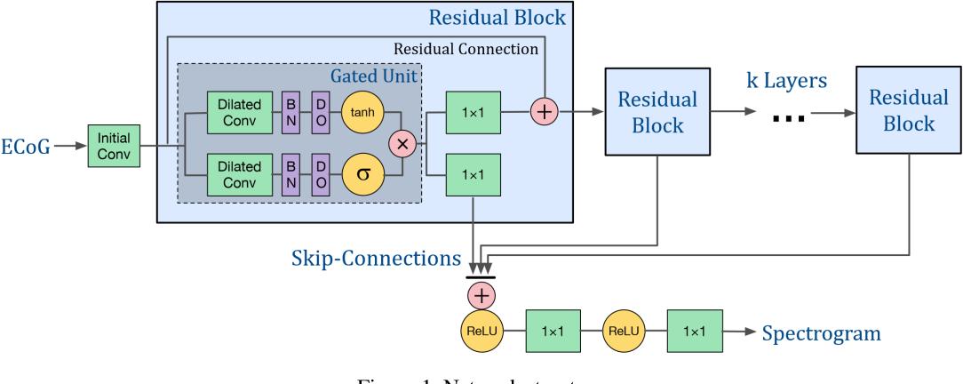Figure 1 for Reconstructing Speech Stimuli From Human Auditory Cortex Activity Using a WaveNet Approach