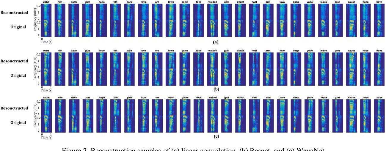 Figure 2 for Reconstructing Speech Stimuli From Human Auditory Cortex Activity Using a WaveNet Approach