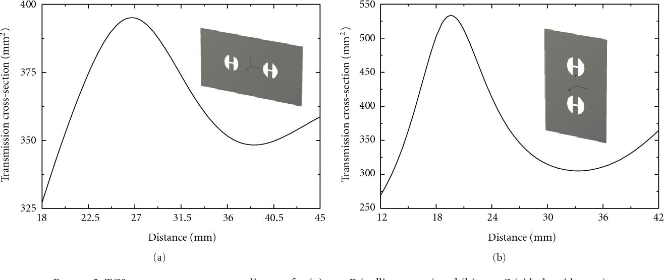 PDF] Comparison of Mutual Coupling Phenomena in