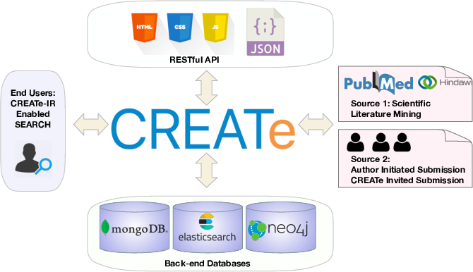 Figure 3 for CREATe: Clinical Report Extraction and Annotation Technology
