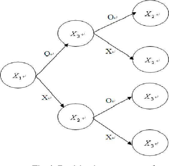 Fig. 1. Decision item tree network.