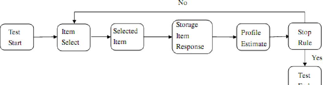 Fig. 2. Computerised adaptive testing procedure.
