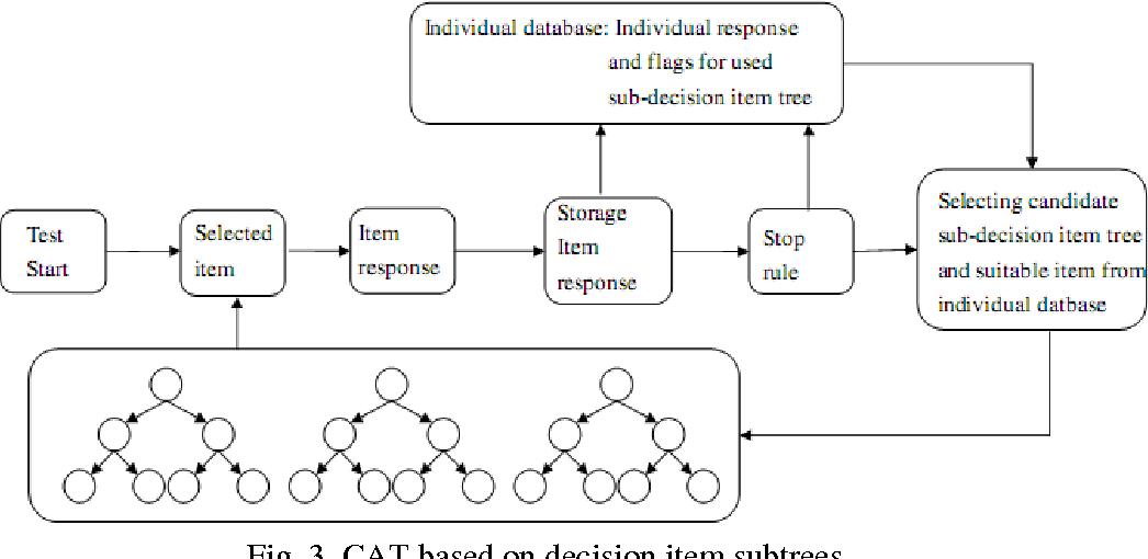 Fig. 3. CAT based on decision item subtrees
