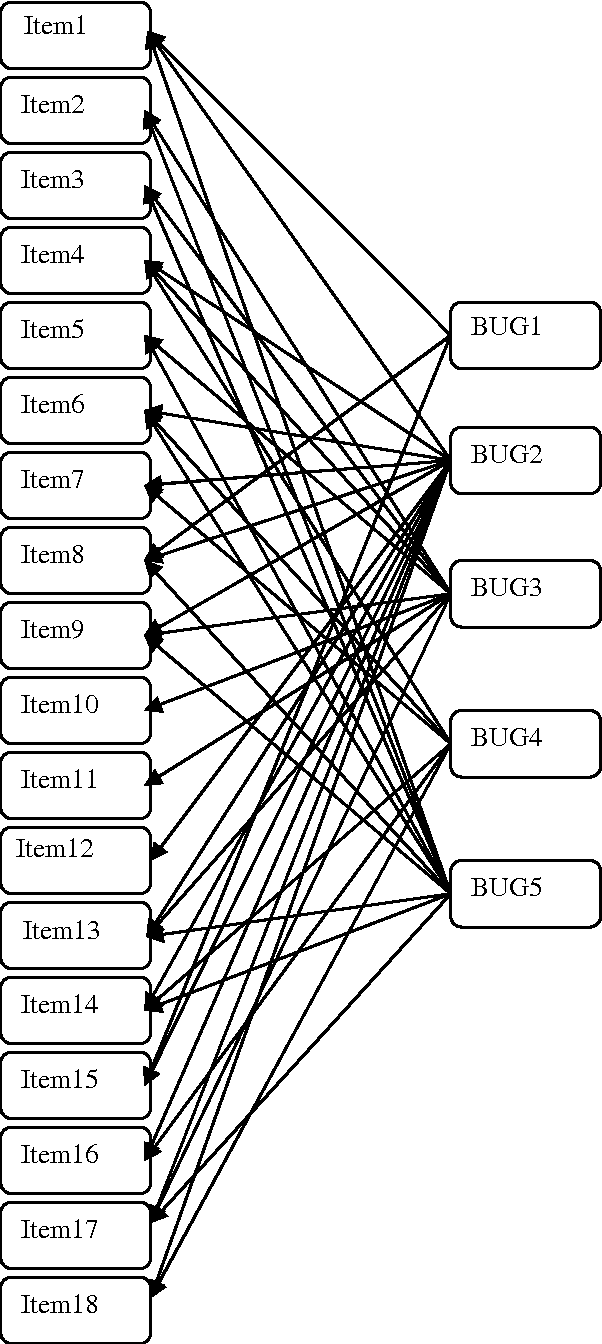 Fig. 5. Bayesian network for data_18