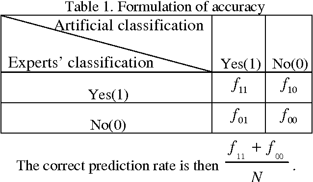 Table 1. Formulation of accuracy