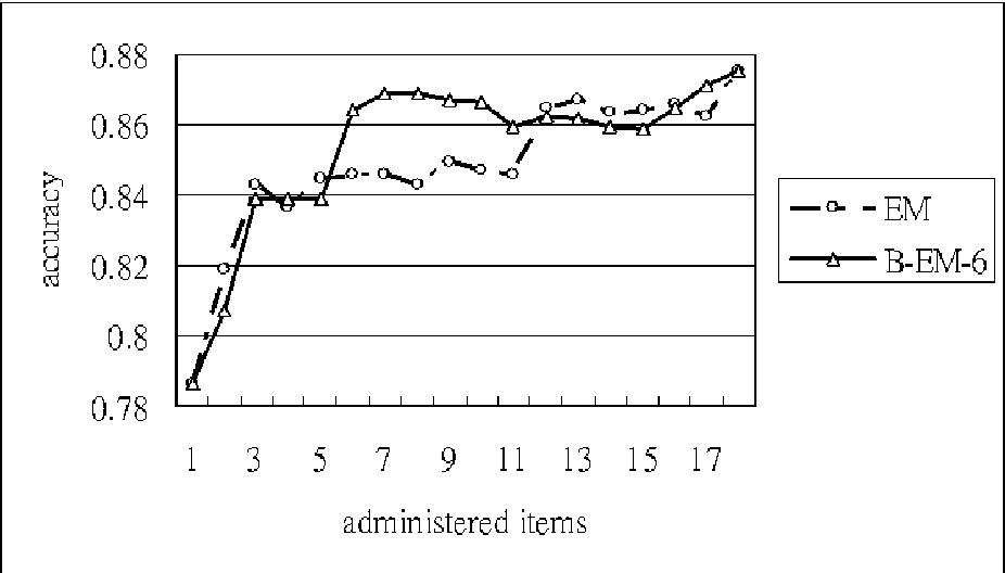 Fig. 6. Comparison of accuracy for Data_18
