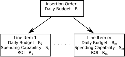 Figure 2 for Multi-Touch Attribution Based Budget Allocation in Online Advertising