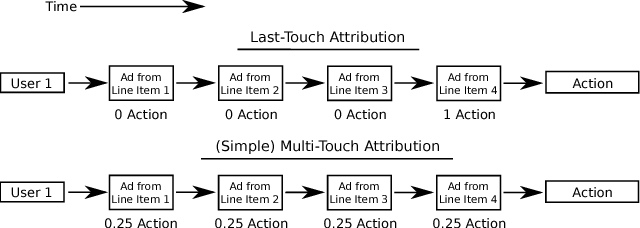 Figure 3 for Multi-Touch Attribution Based Budget Allocation in Online Advertising