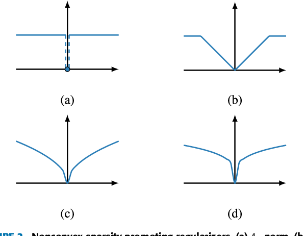 Figure 3 for A Unified Framework for Sparse Relaxed Regularized Regression: SR3