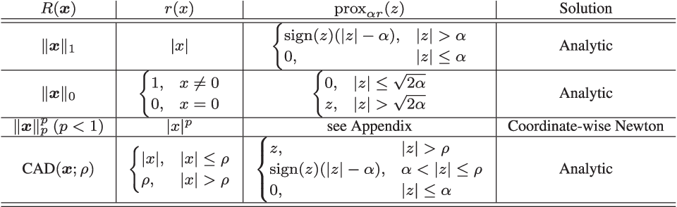 Figure 2 for A Unified Framework for Sparse Relaxed Regularized Regression: SR3