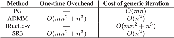 Figure 4 for A Unified Framework for Sparse Relaxed Regularized Regression: SR3
